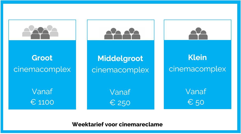 De tarieven voor cinemareclame zijn goedkoper dan je denkt