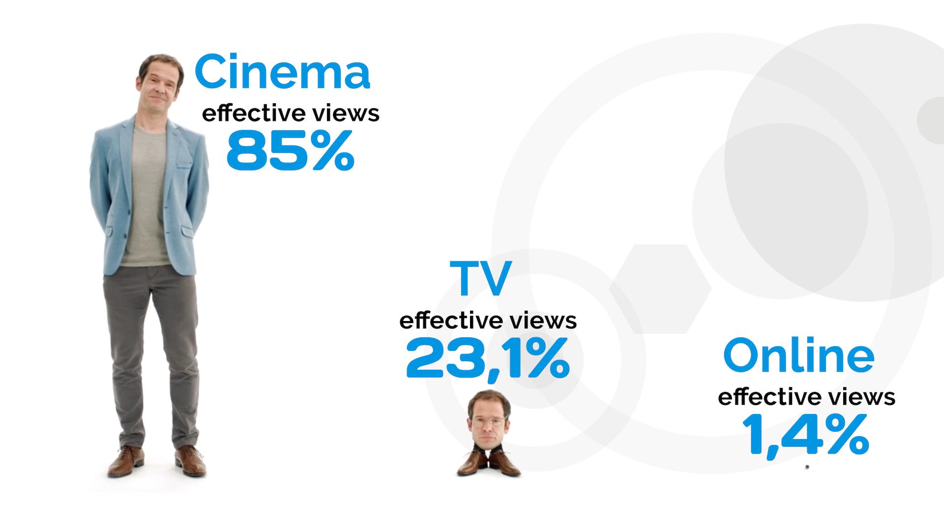 Bioscoop geeft jouw reclamespot de meest effectieve aandacht